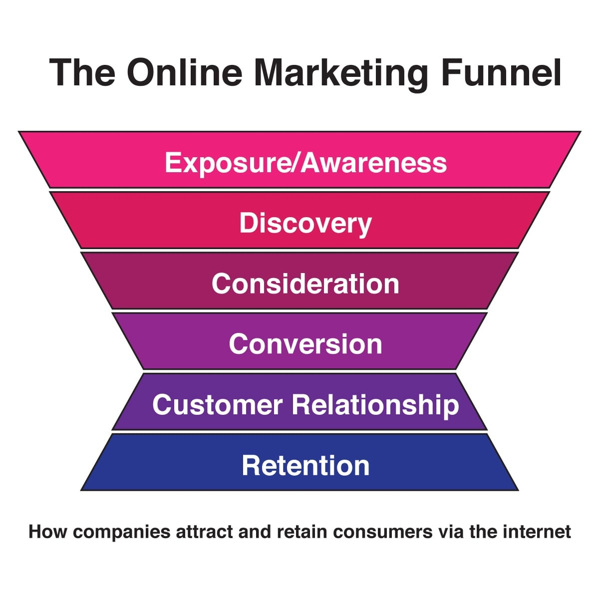 Il marketing funnel applicato alle app.
