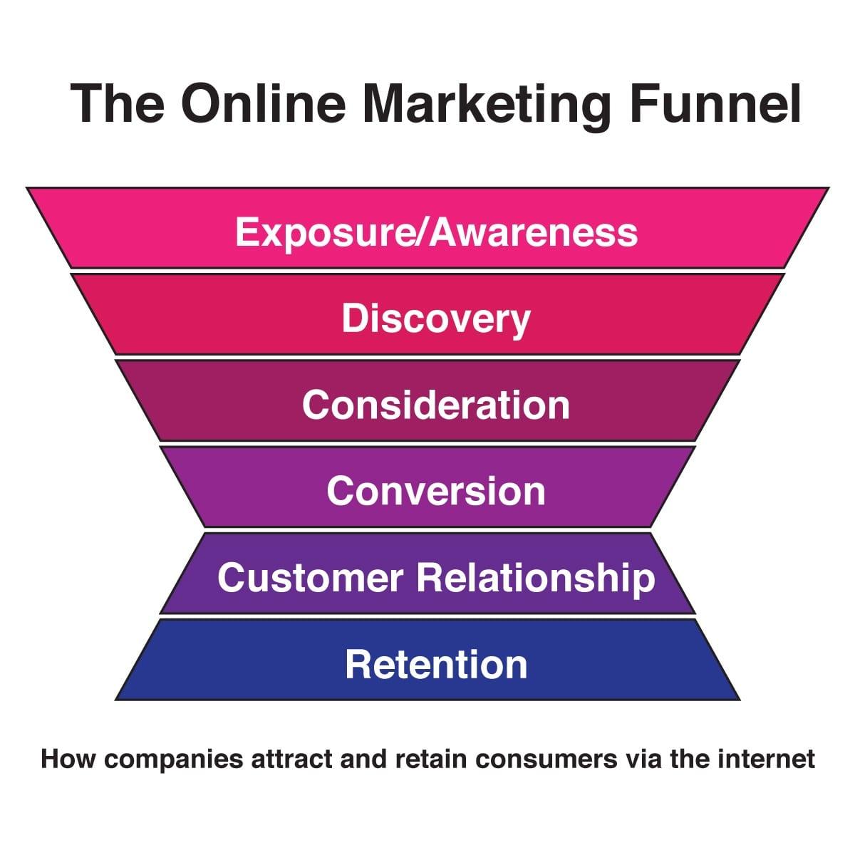 Il marketing funnel applicato alle app.