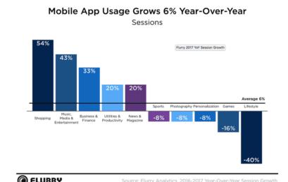 Qual è l'andamento delle app? Flurry risponde al quesito